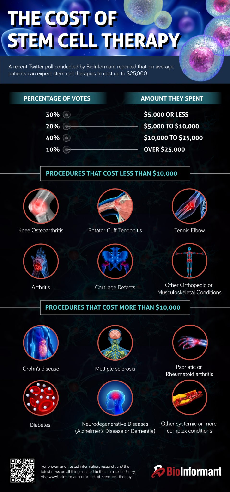 The Cost Of Stem Cell Therapy And Why It's So Expensive | BioInformant
